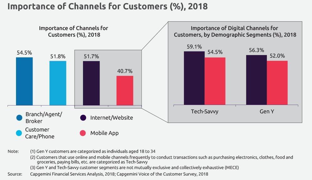 Importancia de los canales para los clientes de seguros