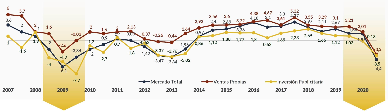 Indice de Expectativas de los Directores de Marketing - 2º semestre 2020 - Evolucion desde 2007