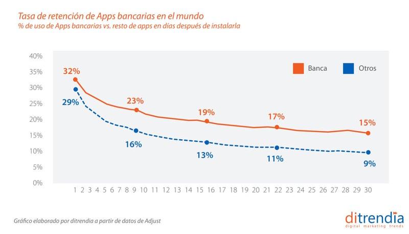 Informe mobile tasa de retención apps bancarias en el mundo
