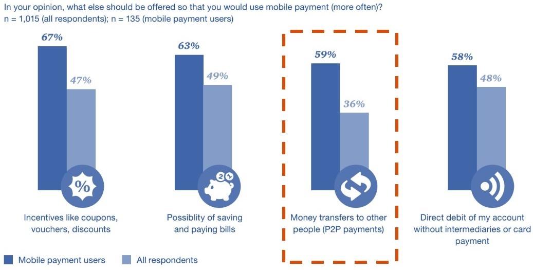Interés en servicios de P2P en pagos por móvil en Alemania