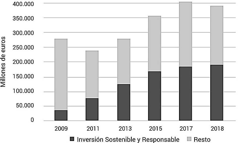 Inversión Sostenible y Responsable-ISR