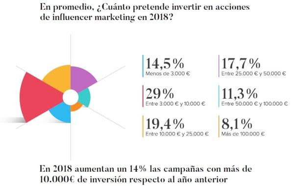 Inversión en campañas con influencers