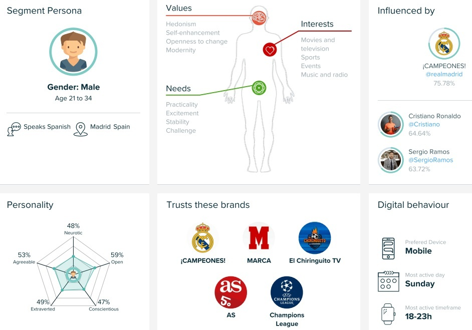 Marketing Cognitivo Ejemplo Personality Insights IBM