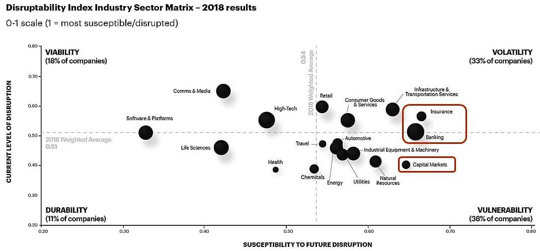 Matriz de disrupción por sectores