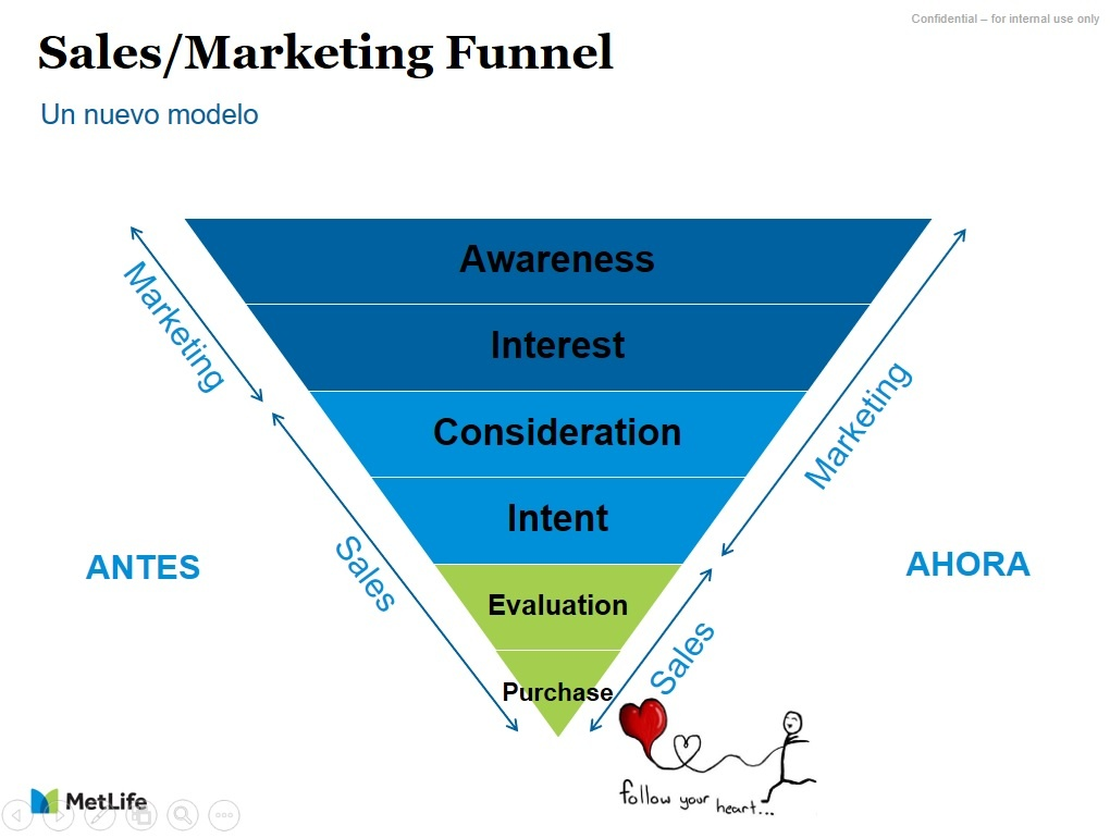 Modelo de embudo de ventas de Marketing de Contenidos a Inbound Marketing de MetLife
