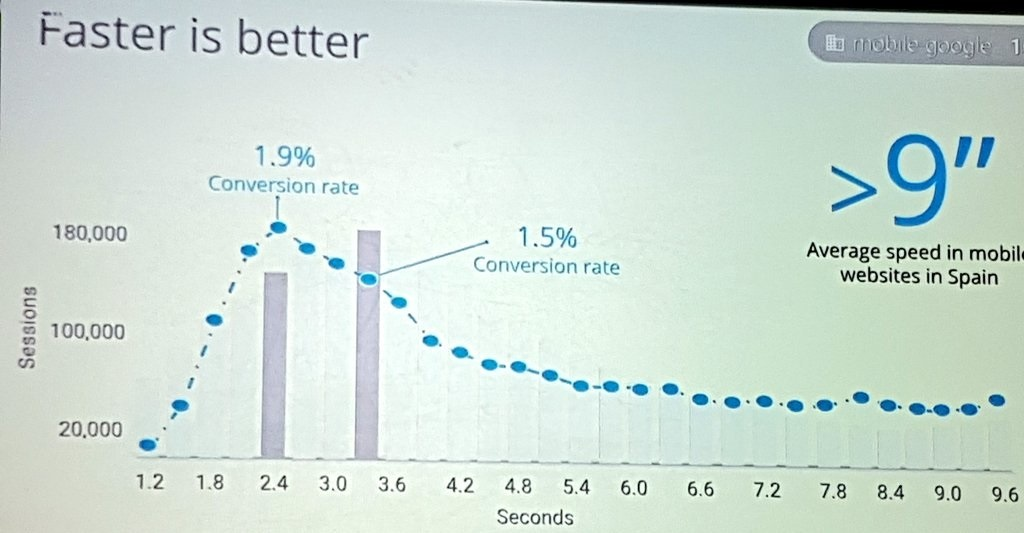 Mobile at Google - Faster is better