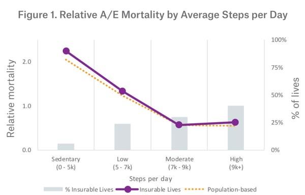 Mortalidad en función de los pasos dados cada día