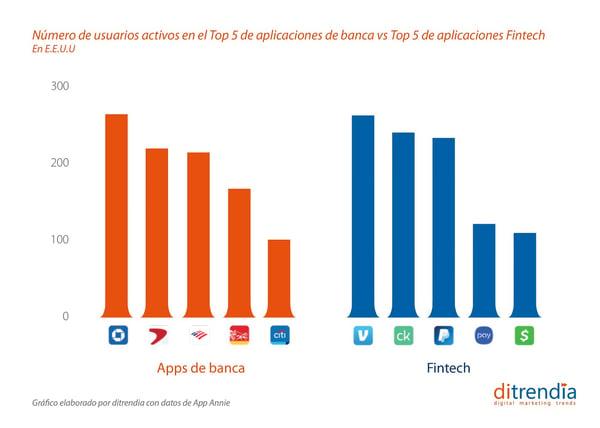 Número de usuarios activos Top 5 apliaciones baca vs aplicaciones Fintech