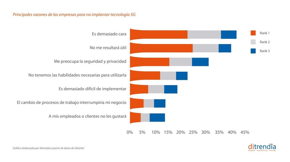 Obstáculos en las empresas para NO usar la tecnología 5G