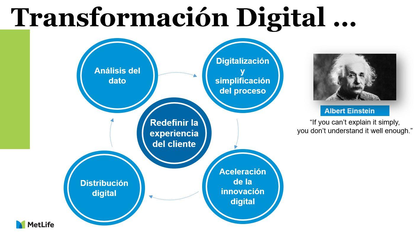 Transformación digital, uno de los pilares para diferenciarse