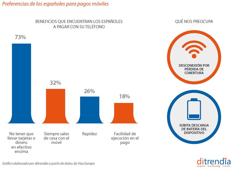 Informe Mobile en España y en el mundo consultora Ditrendia Pagos moviles