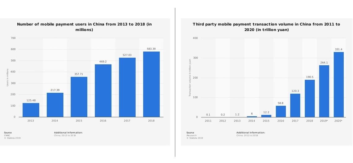 Pagos por móvil en China-Usuarios-Volumen