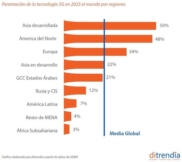 Penetración de la tecnología 5G en 2025 en el mundo por regiones