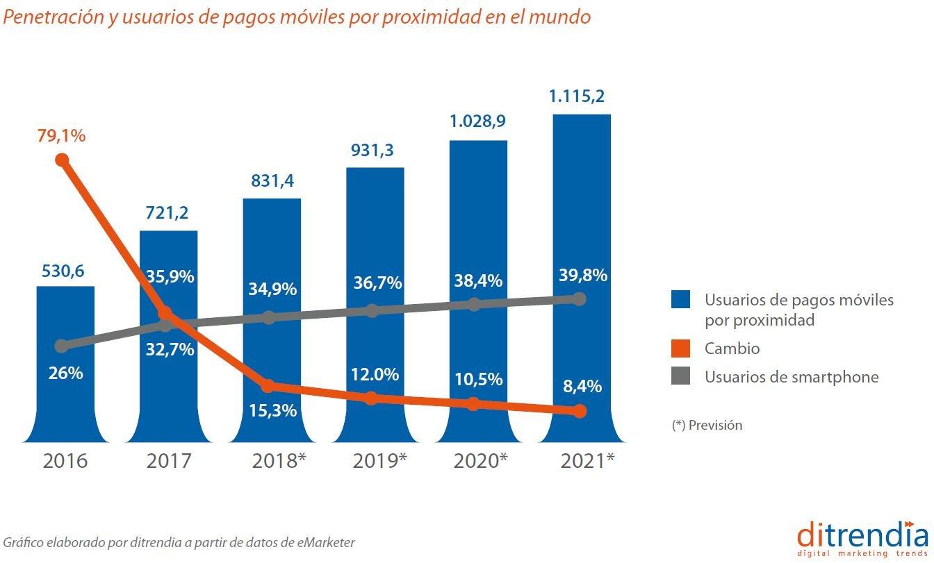 Penetracion pagos moviles por proximidad en el mundo