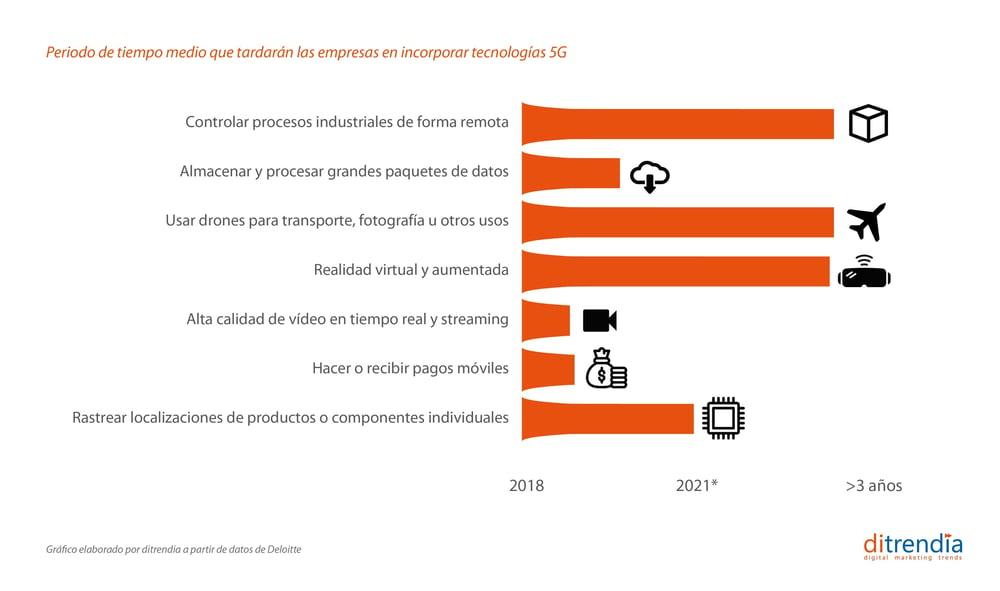 Periodo de tiempo medio que tardarán las empresas en incorporar tecnologías 5G 2018-2024