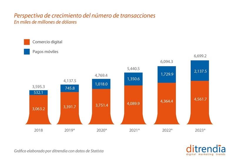 Perspectiva de crecimiento del número de transacciones de pagos moviles y comercio digital