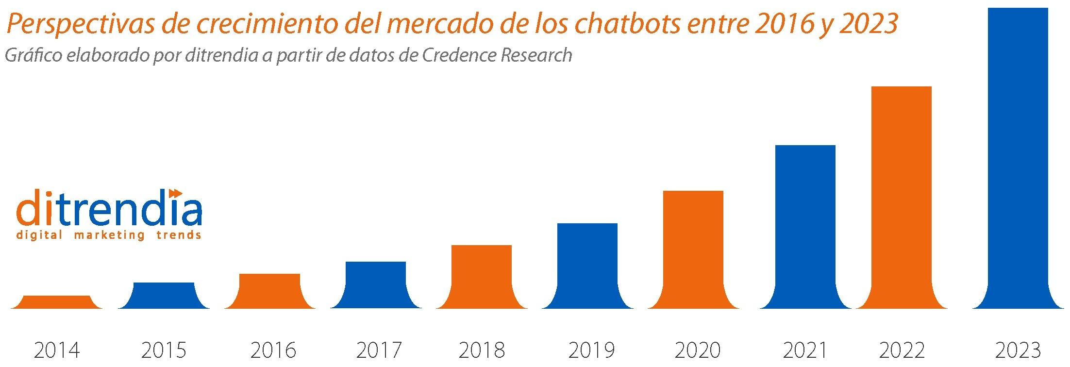 Perspectivas de crecimiento del mercado de chatbots