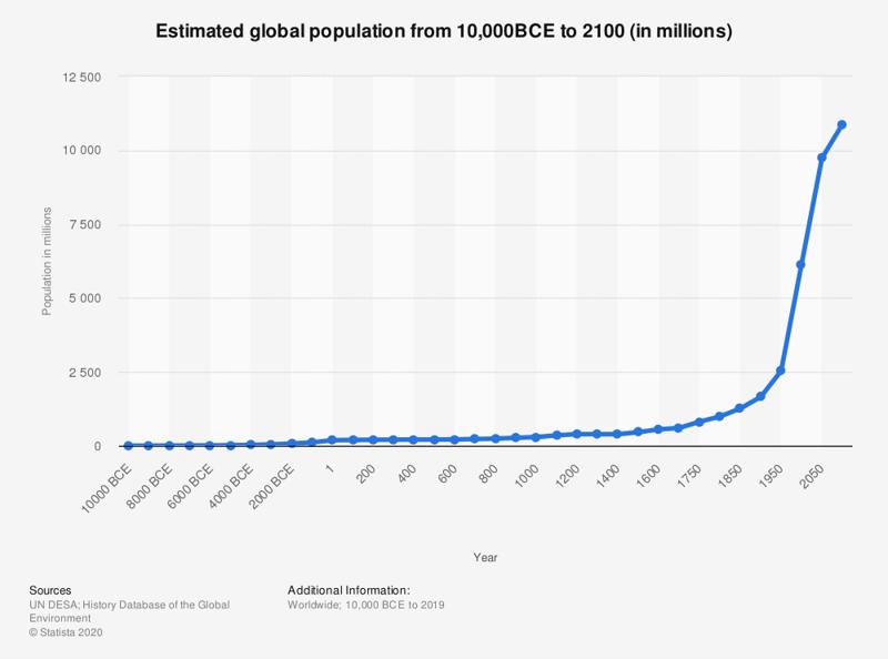 Población mundial estimada – 10.000 AC-2100 – Fuente: Statista