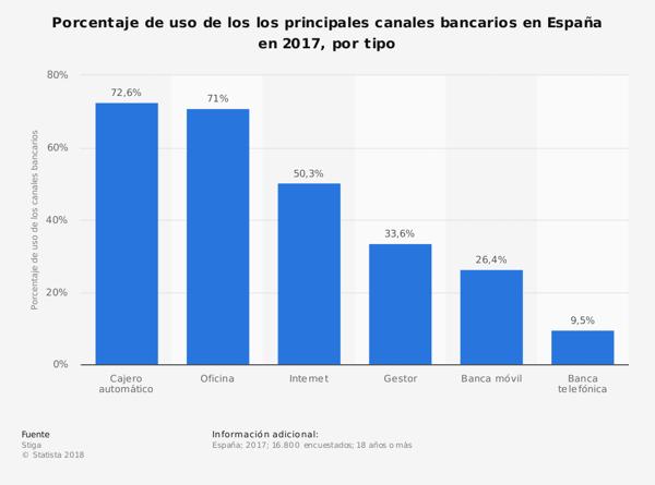 Porcentaje de uso de los principales canales bancarios en España en 2017