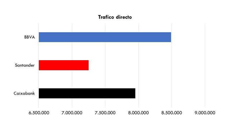 Comparativa-trafico_directo