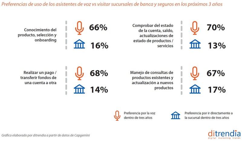 Preferencias de uso de asistentes de voz frente a visitar sucursales de banca y seguros en los próximos años