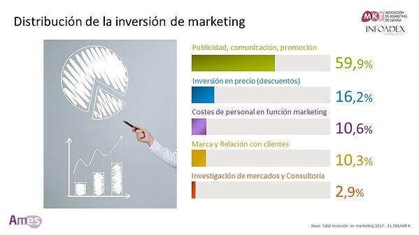 Distribución de la inversión de marketing en España
