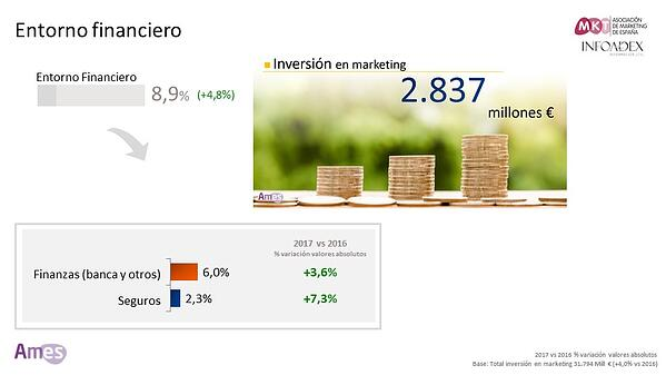 Inversión en marketing del sector financiero y asegurador