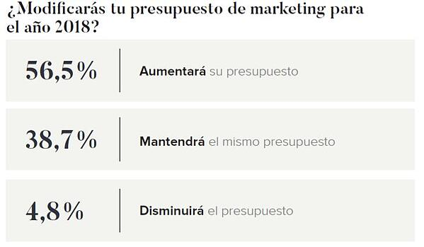 Presupuesto marketing con influencers