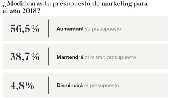 Presupuesto marketing con influencers