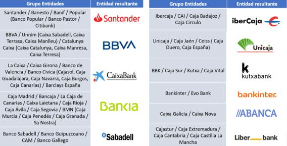Principales grupos bancarios españoles a diciembre de 2019