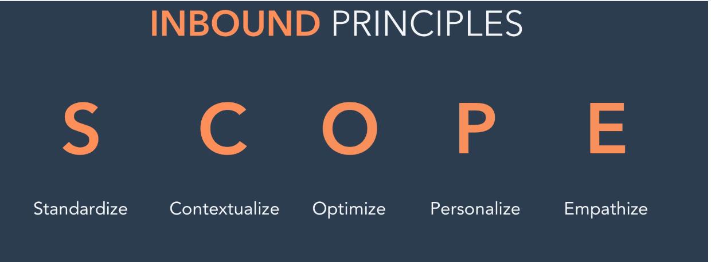 Principios INbound
