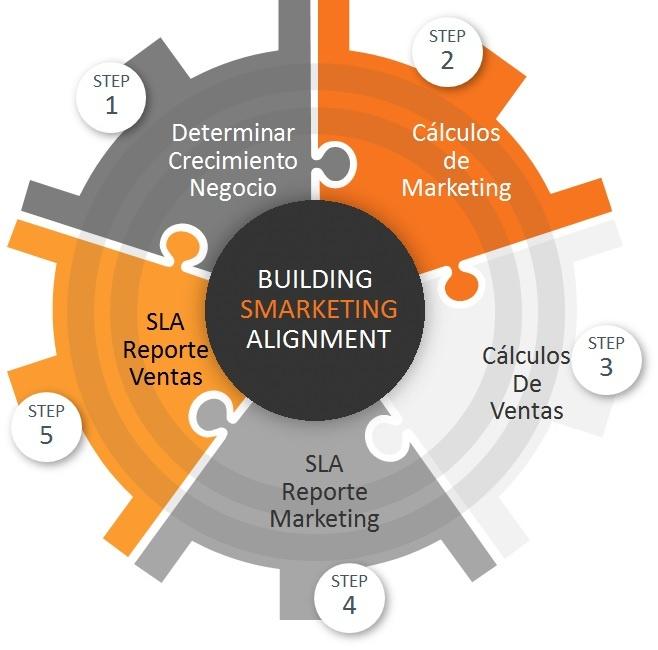 Proceso para Alinear Marketing y Ventas.jpg