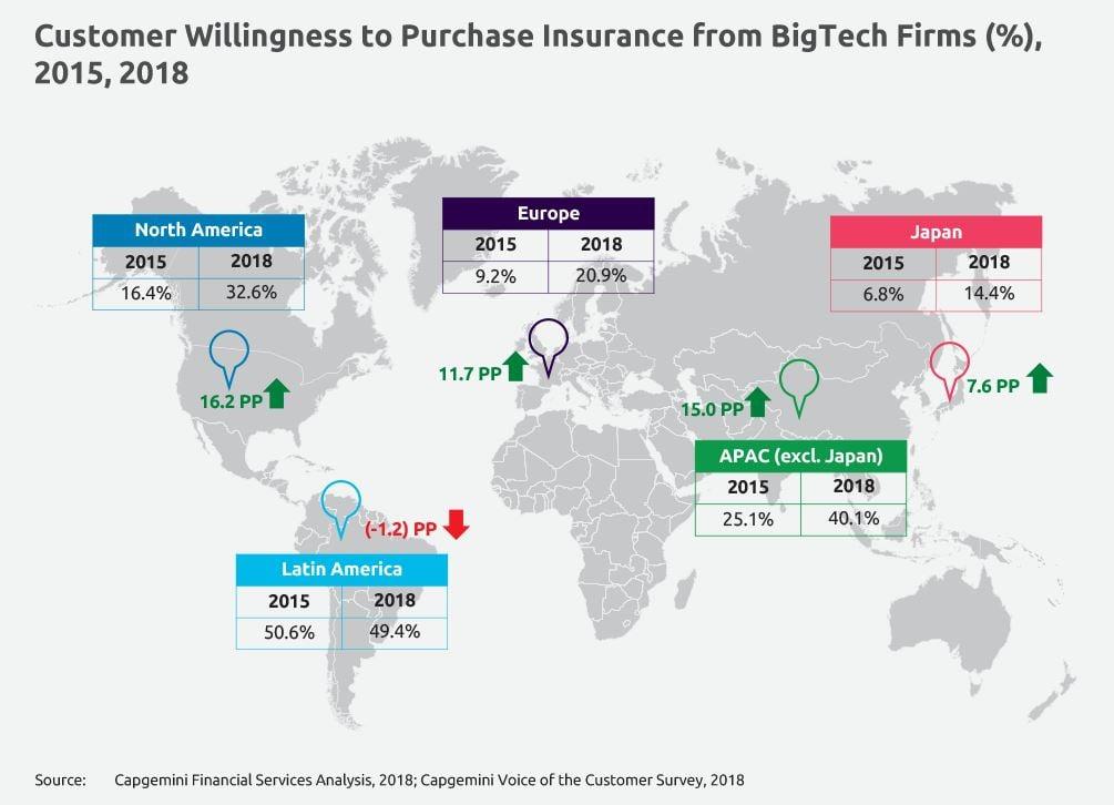 Propensión de compra de seguros a las grandes tecnológicas