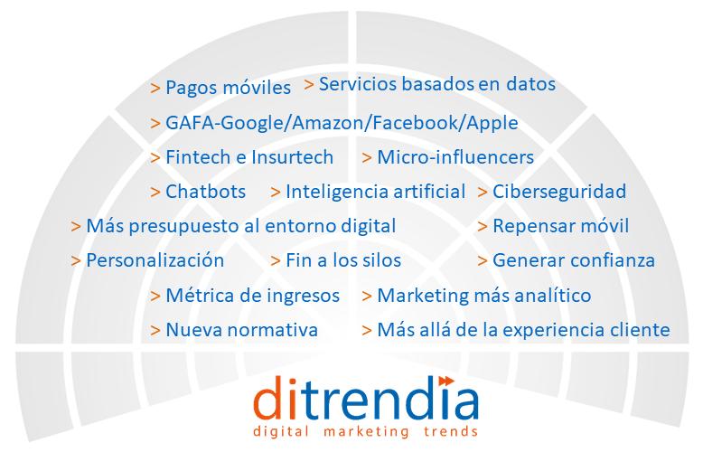 Radar Tendencias de Marketing Entidades Financieras y Aseguradoras 2018