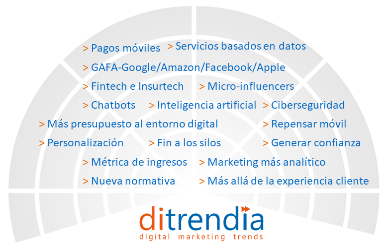 Radar Tendencias de Marketing Entidades Financieras y Aseguradoras 2018