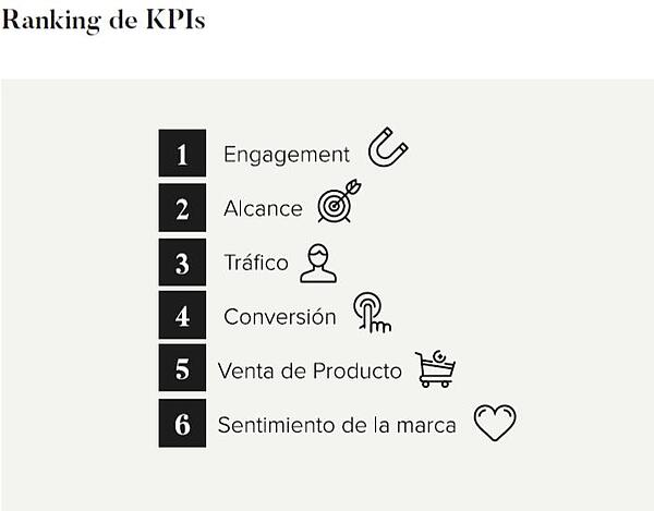 Ranking de KPI para hacer marketing con influencers