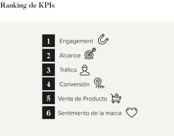 Ranking de KPI para hacer marketing con influencers