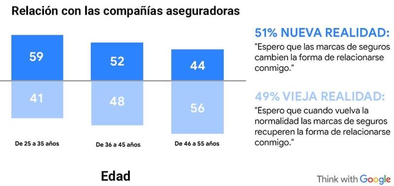 Relación con las compañías aseguradoras por rango de edad – Fuente: Google
