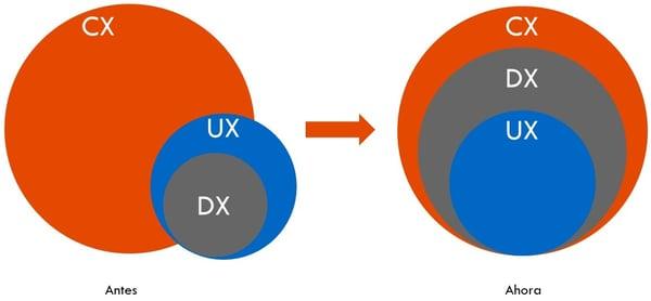 Situación entre CX, DX y UX, antes y ahora