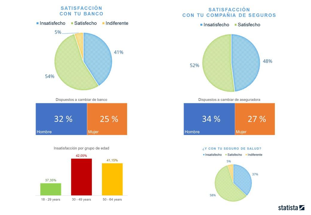 Statista datos sobre Banca y Seguros en España