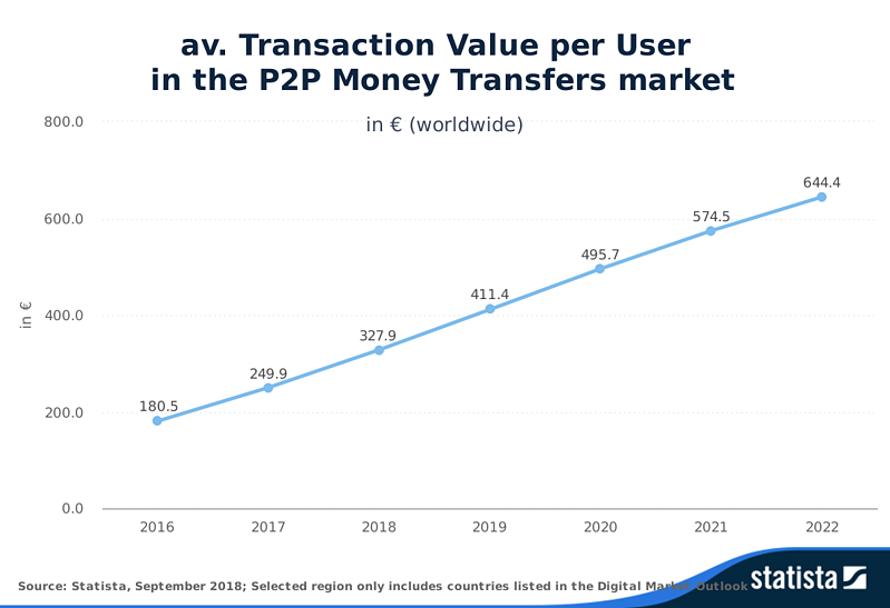 Transacción media por usuario a nivel mundial