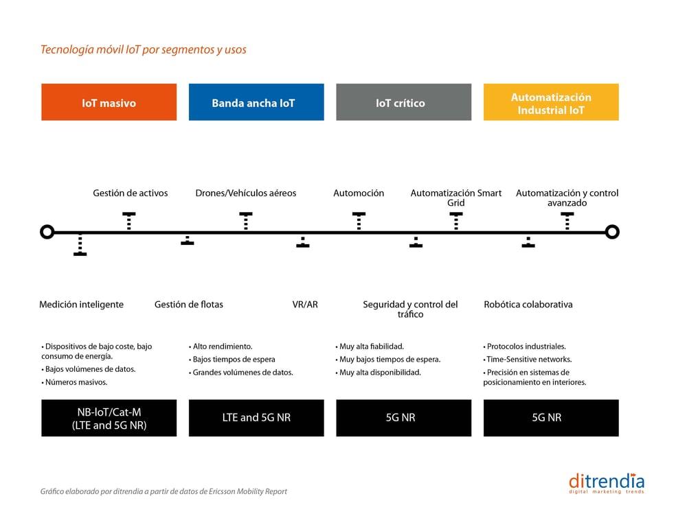 Tecnología móvil IoT por segmentos y usos