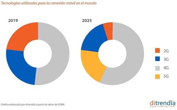 Tecnologías utilizadas para la conexión móvil en el mundo 2019 vs 2025