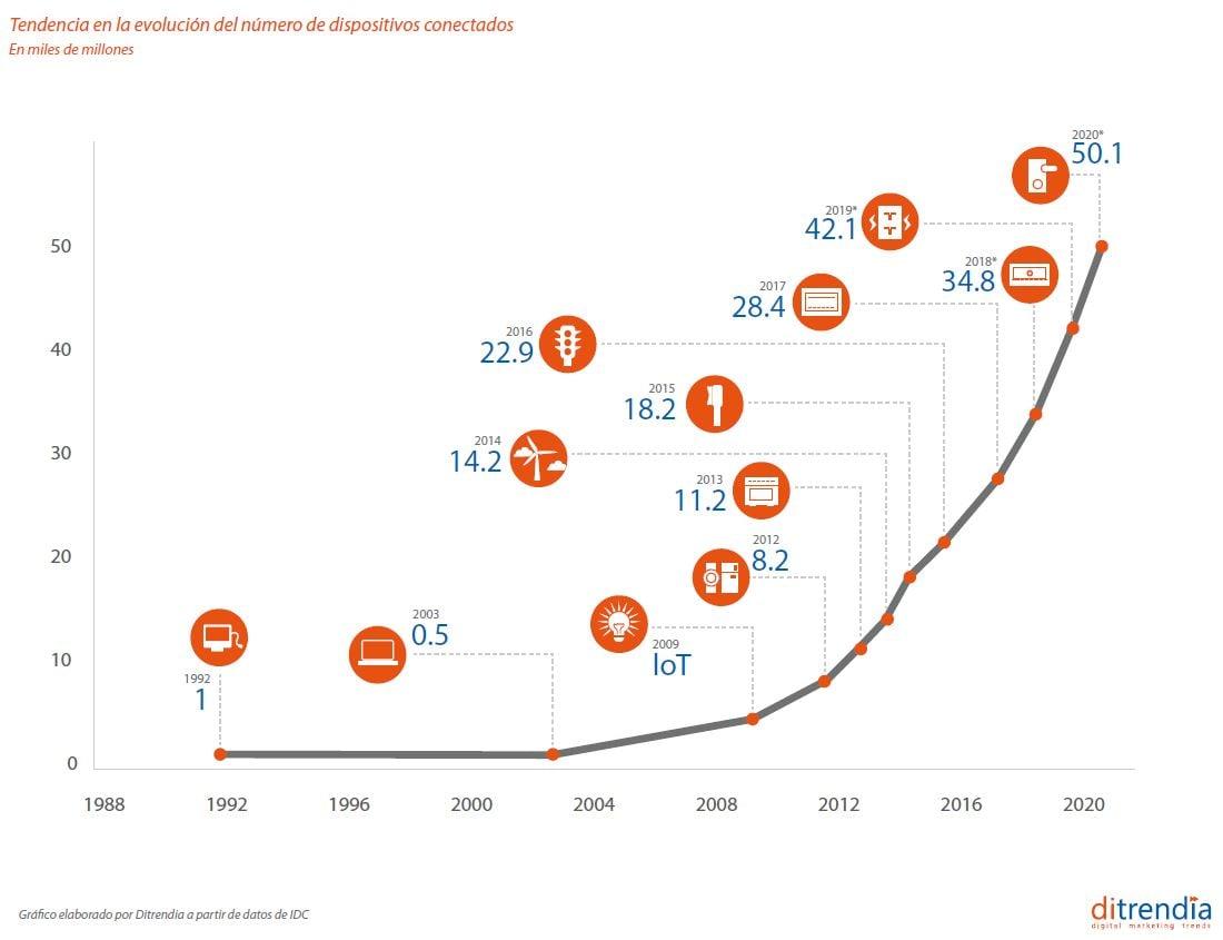 Tendencia en la evolución del número de dispositivos conectados