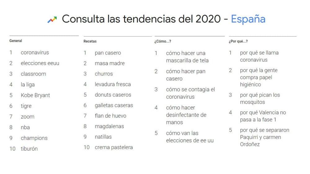 Tendencia en las búsquedas en España en 2020 – Elaboración ditrendia a partir de datos de Google