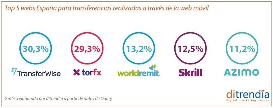 Top aplicaciones moviles para hacer transferencias en España