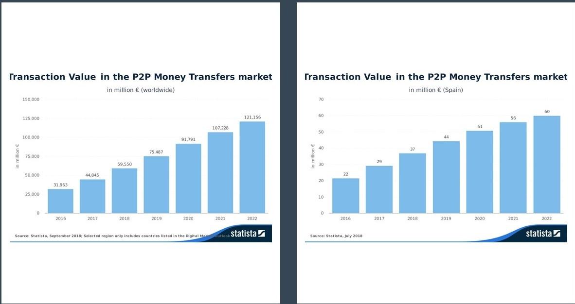 Valor de las Transacciones P2P en España y el mundo