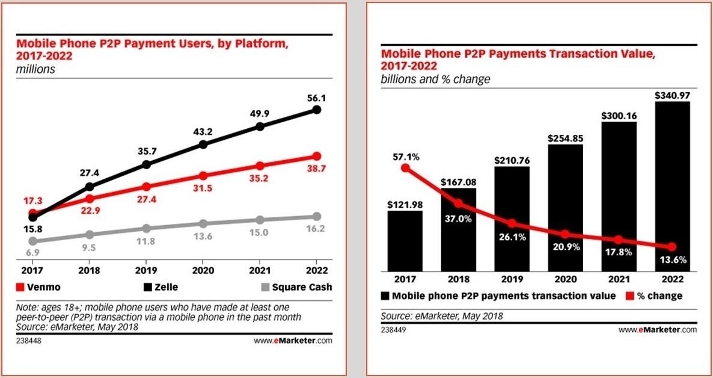 Transcciones y principales actores de pagos P2P movil en EEUU
