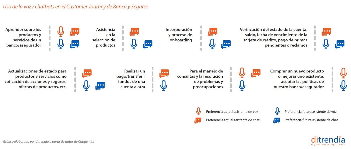 Uso de voz-chatbots en el customer journey de banca y seguros