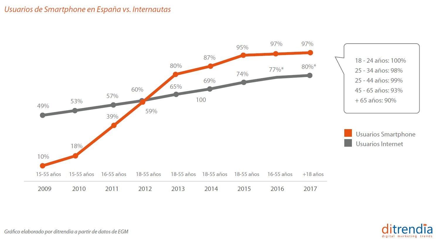 Usuarios de smartphones en España vs Internautas